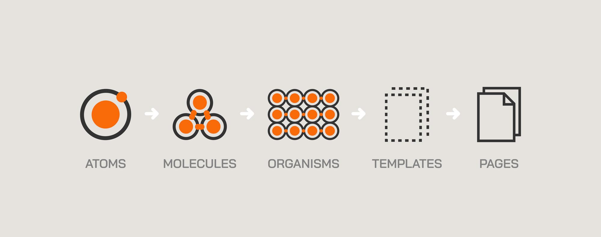 Esquema de Atomic Design: átomo, molécula, organismos, templates y páginas